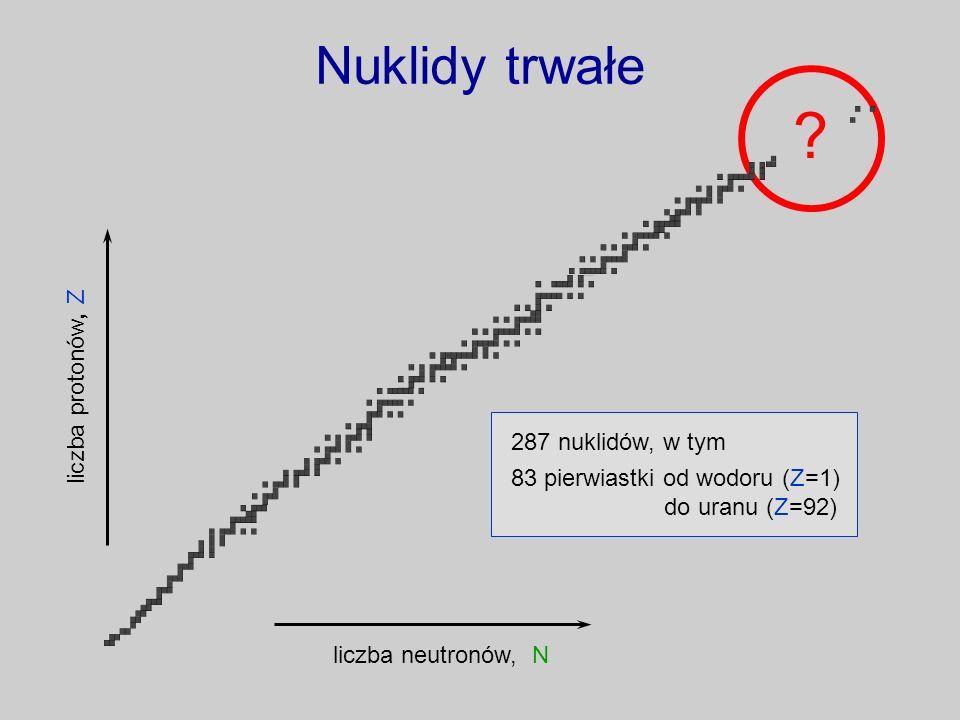 Nuklidy trwałe liczba protonów, Z 287 nuklidów, w tym