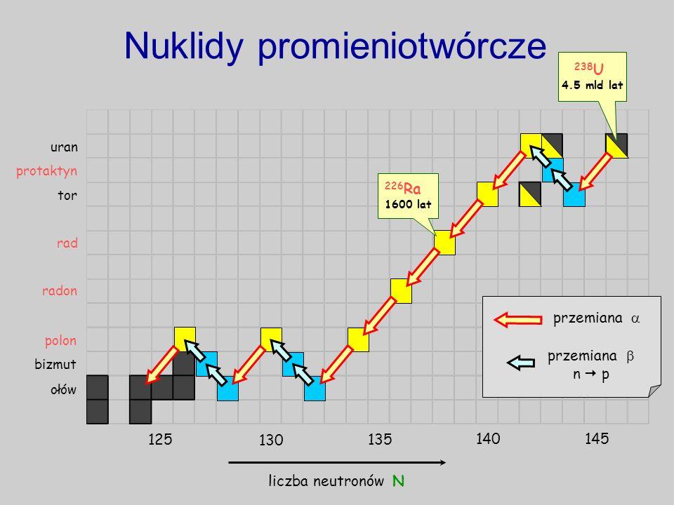 Nuklidy promieniotwórcze