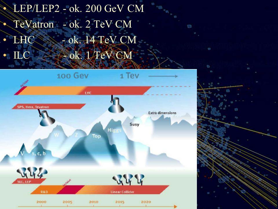 LEP/LEP2 - ok. 200 GeV CM TeVatron - ok. 2 TeV CM.
