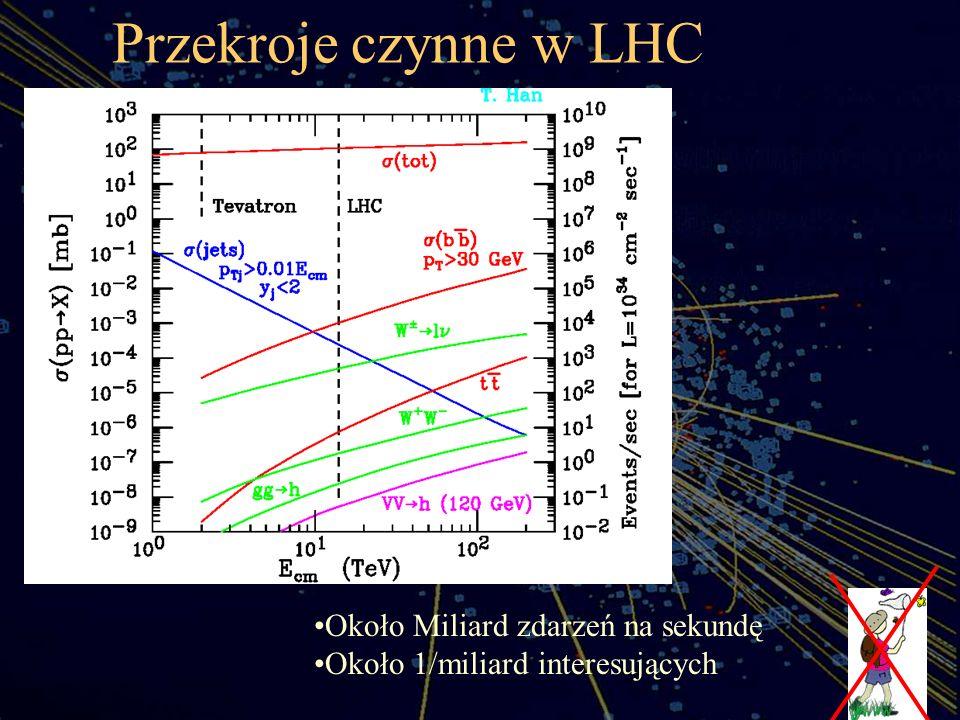 Przekroje czynne w LHC aa Około Miliard zdarzeń na sekundę