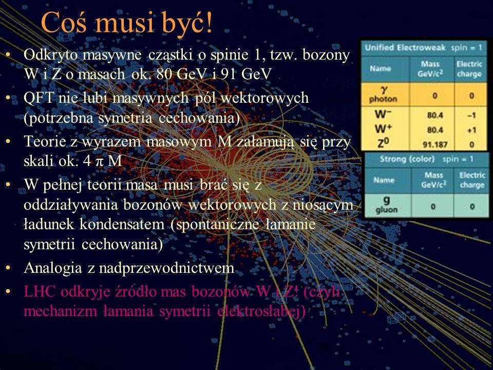 Coś musi być! Odkryto masywne cząstki o spinie 1, tzw. bozony W i Z o masach ok. 80 GeV i 91 GeV.