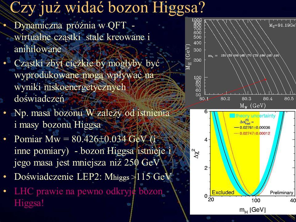 Czy już widać bozon Higgsa