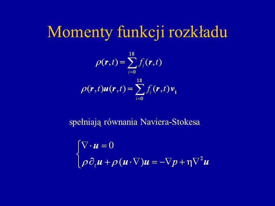 Momenty funkcji rozkładu