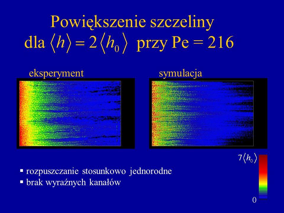 Powiększenie szczeliny dla przy Pe = 216