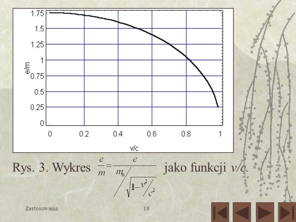 Rys. 3. Wykres jako funkcji v/c.