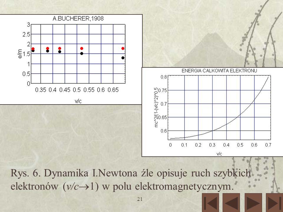 Rys. 6. Dynamika I.Newtona źle opisuje ruch szybkich elektronów (v/c1) w polu elektromagnetycznym.