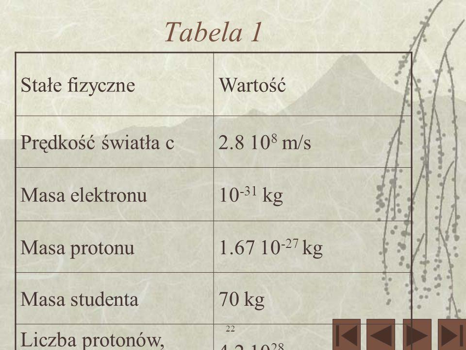Tabela 1 Stałe fizyczne Wartość Prędkość światła c 2.8 108 m/s