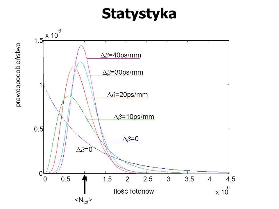 Statystyka Db=40ps/mm prawdopodobieństwo Db=30ps/mm Db=20ps/mm
