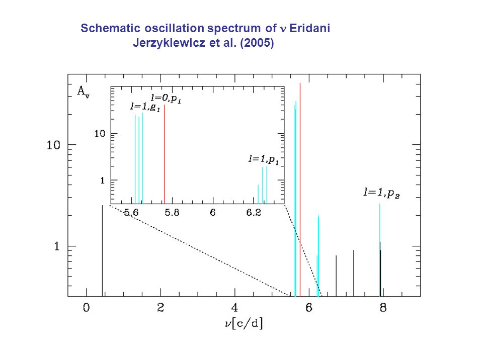 Schematic oscillation spectrum of  Eridani