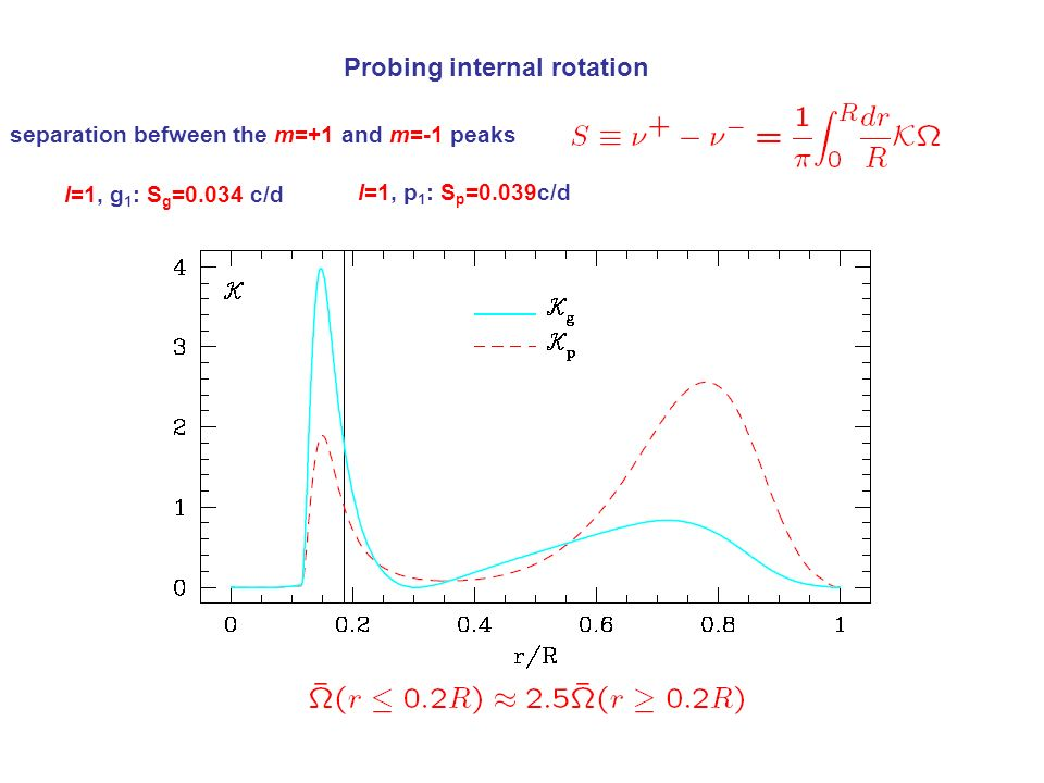 Probing internal rotation separation befween the m=+1 and m=-1 peaks