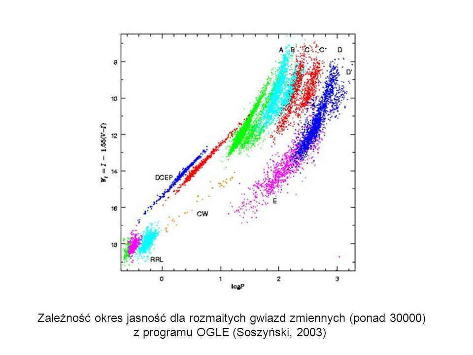 Zależność okres jasność dla rozmaitych gwiazd zmiennych (ponad 30000)