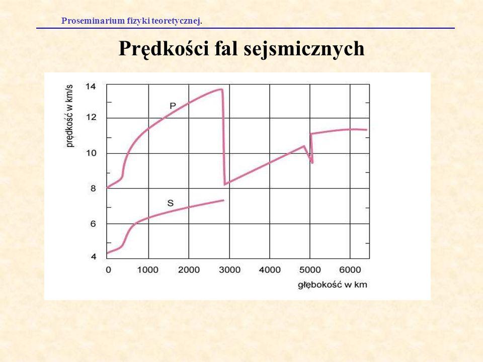Prędkości fal sejsmicznych