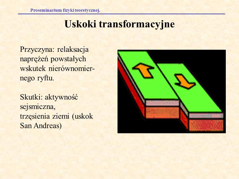 Uskoki transformacyjne