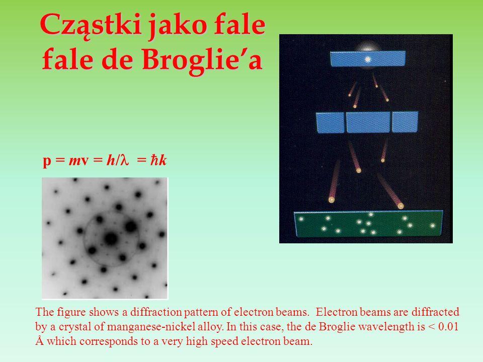 Cząstki jako fale fale de Broglie'a