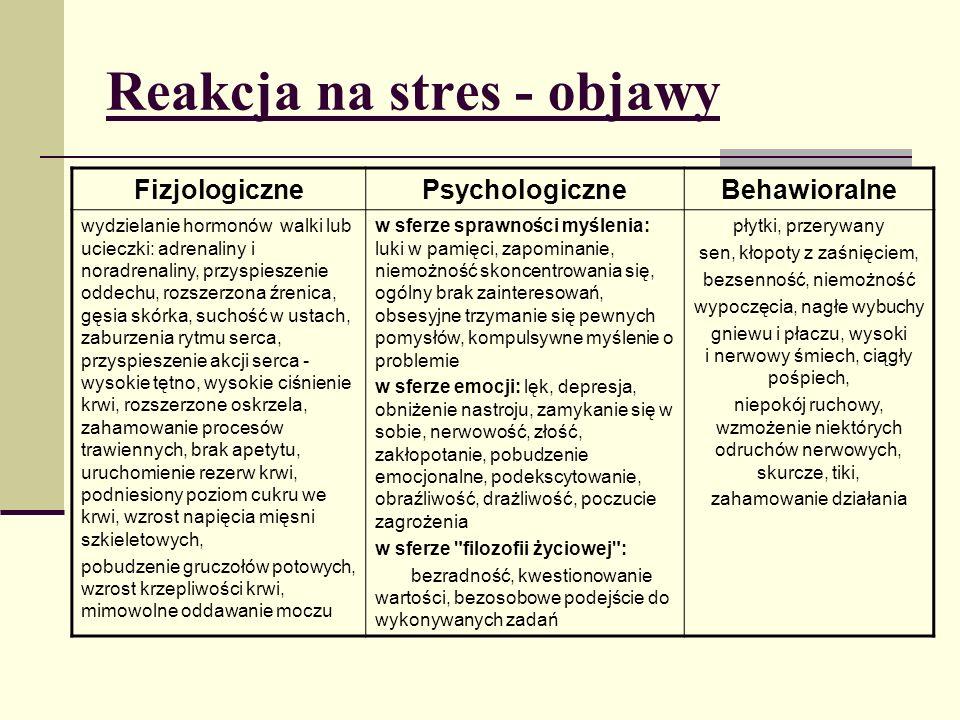 Reakcja na stres - objawy