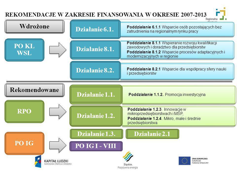 REKOMENDACJE W ZAKRESIE FINANSOWANIA W OKRESIE 2007-2013