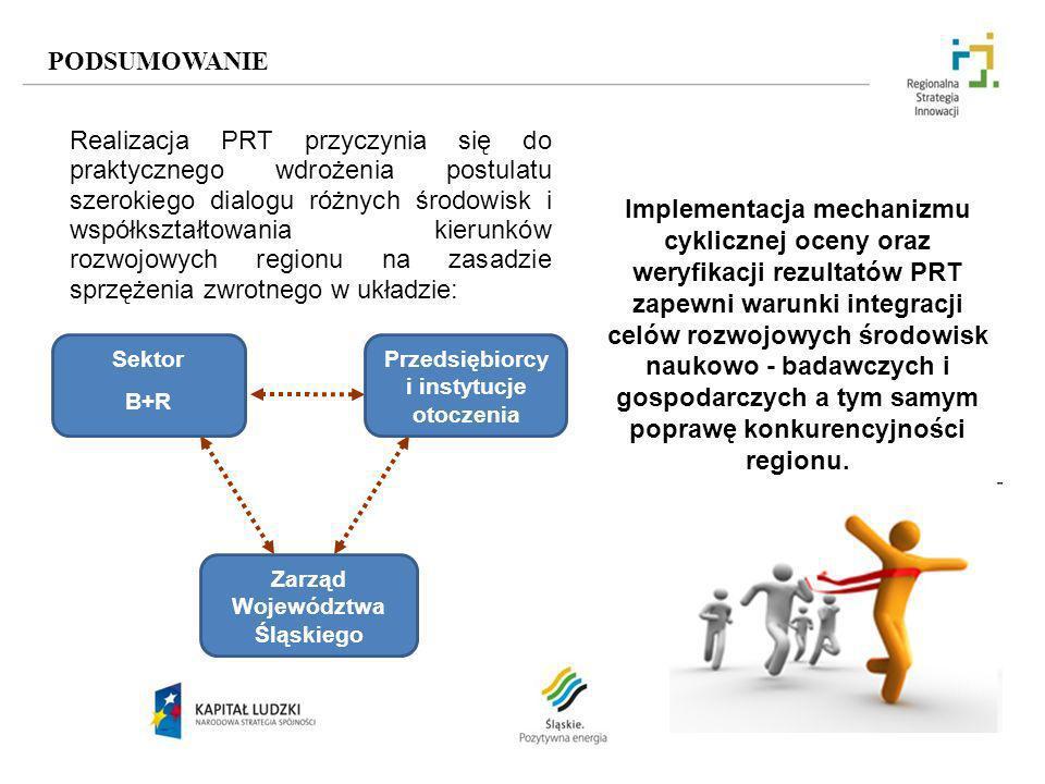 Przedsiębiorcy i instytucje otoczenia Zarząd Województwa Śląskiego