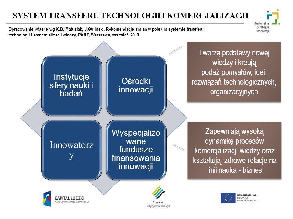 SYSTEM TRANSFERU TECHNOLOGII I KOMERCJALIZACJI