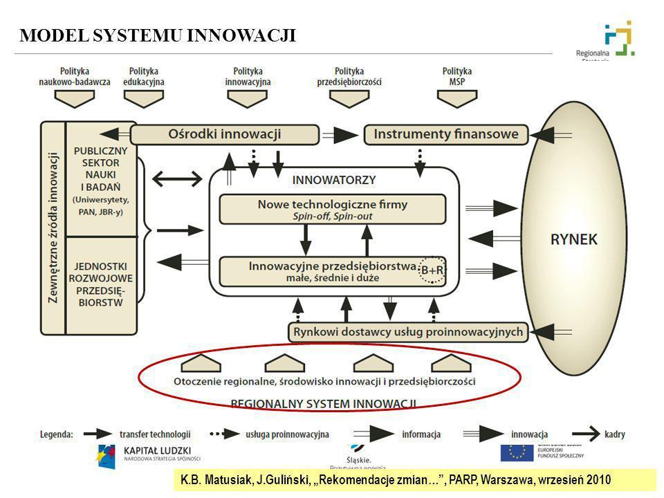 MODEL SYSTEMU INNOWACJI