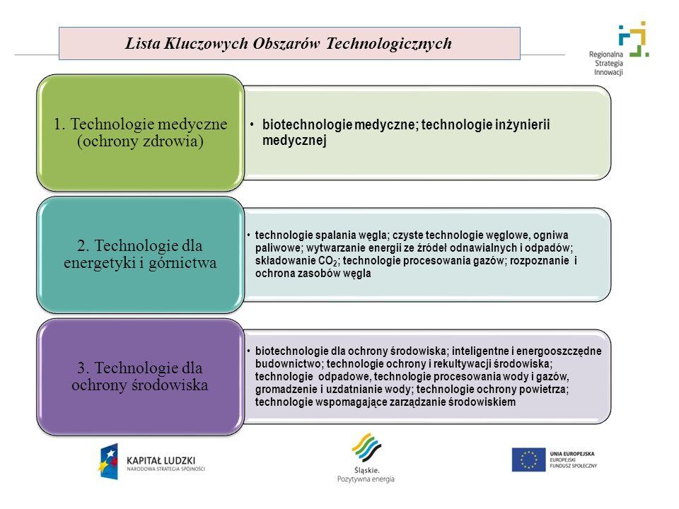 Lista Kluczowych Obszarów Technologicznych