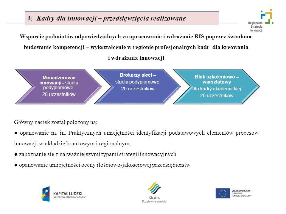 V. Kadry dla innowacji – przedsięwzięcia realizowane