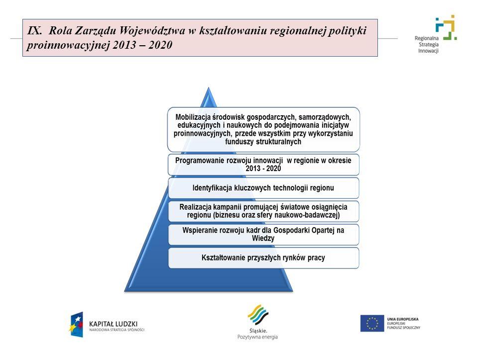 IX. Rola Zarządu Województwa w kształtowaniu regionalnej polityki proinnowacyjnej 2013 – 2020