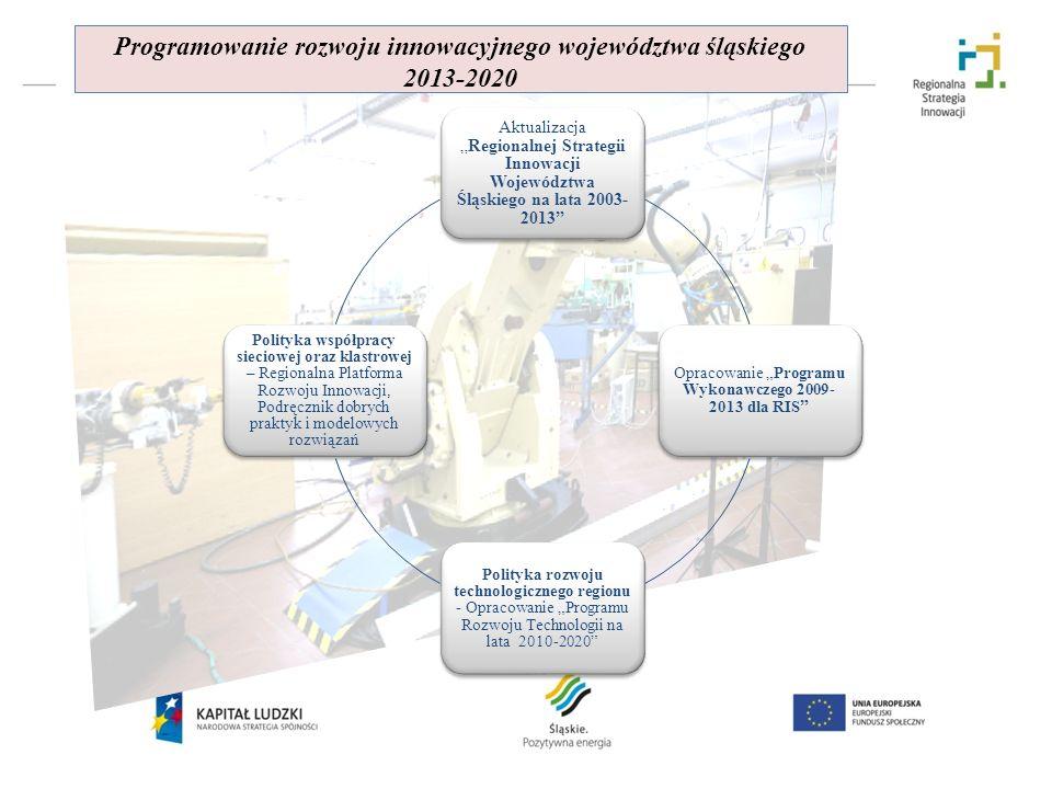 Programowanie rozwoju innowacyjnego województwa śląskiego 2013-2020