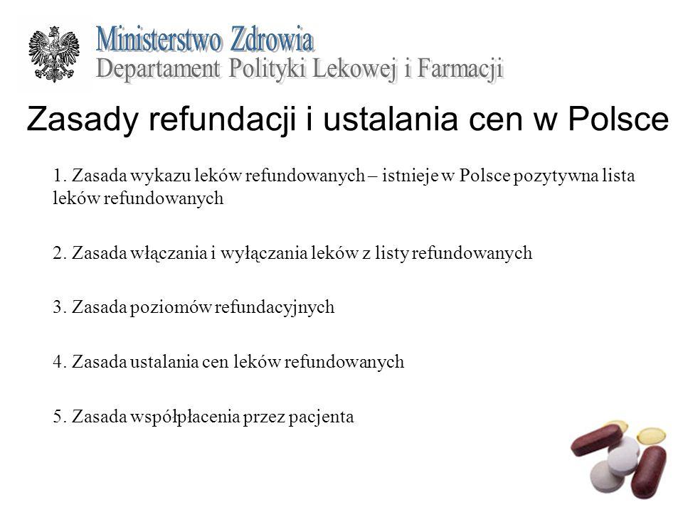Zasady refundacji i ustalania cen w Polsce