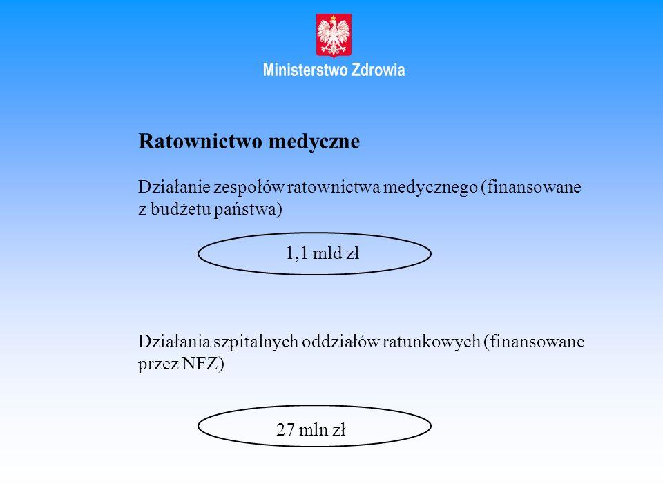 Ratownictwo medyczne Działanie zespołów ratownictwa medycznego (finansowane z budżetu państwa) 1,1 mld zł.