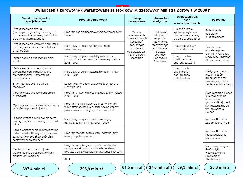 Świadczenia zdrowotne gwarantowane ze środków budżetowych Ministra Zdrowia w 2008 r.