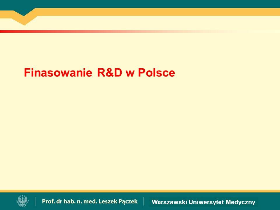 Finasowanie R&D w Polsce