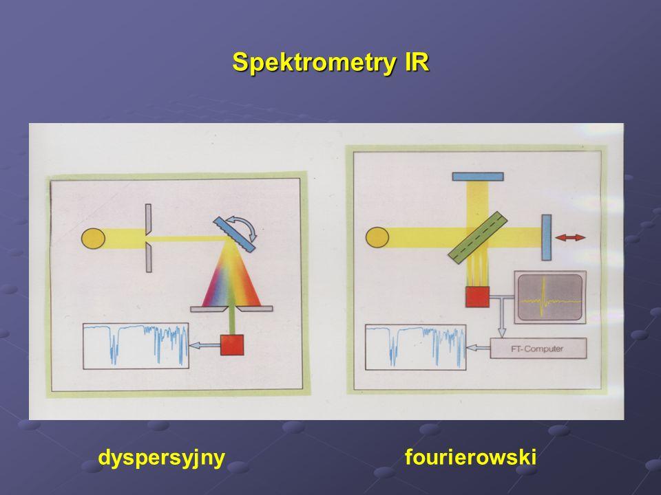 Spektrometry IR dyspersyjny fourierowski