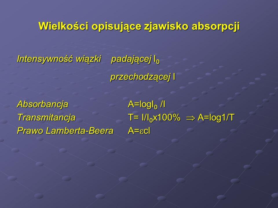 Wielkości opisujące zjawisko absorpcji