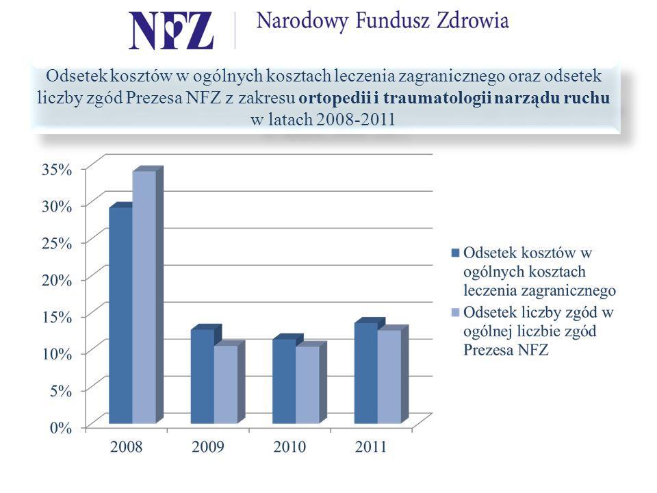 Odsetek kosztów w ogólnych kosztach leczenia zagranicznego oraz odsetek liczby zgód Prezesa NFZ z zakresu ortopedii i traumatologii narządu ruchu w latach 2008-2011