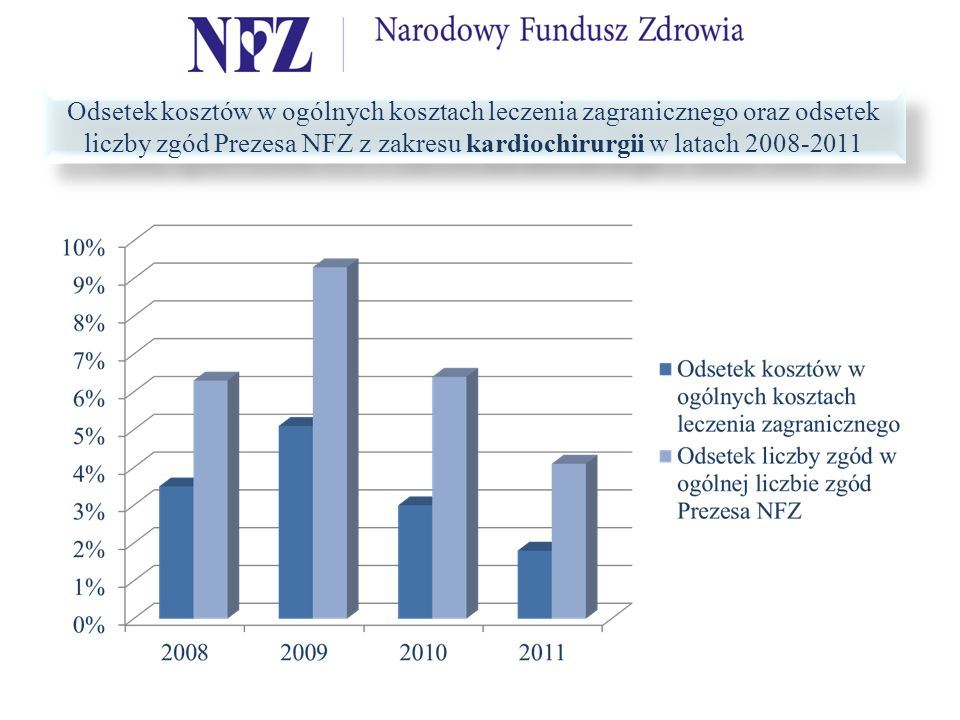 Odsetek kosztów w ogólnych kosztach leczenia zagranicznego oraz odsetek liczby zgód Prezesa NFZ z zakresu kardiochirurgii w latach 2008-2011