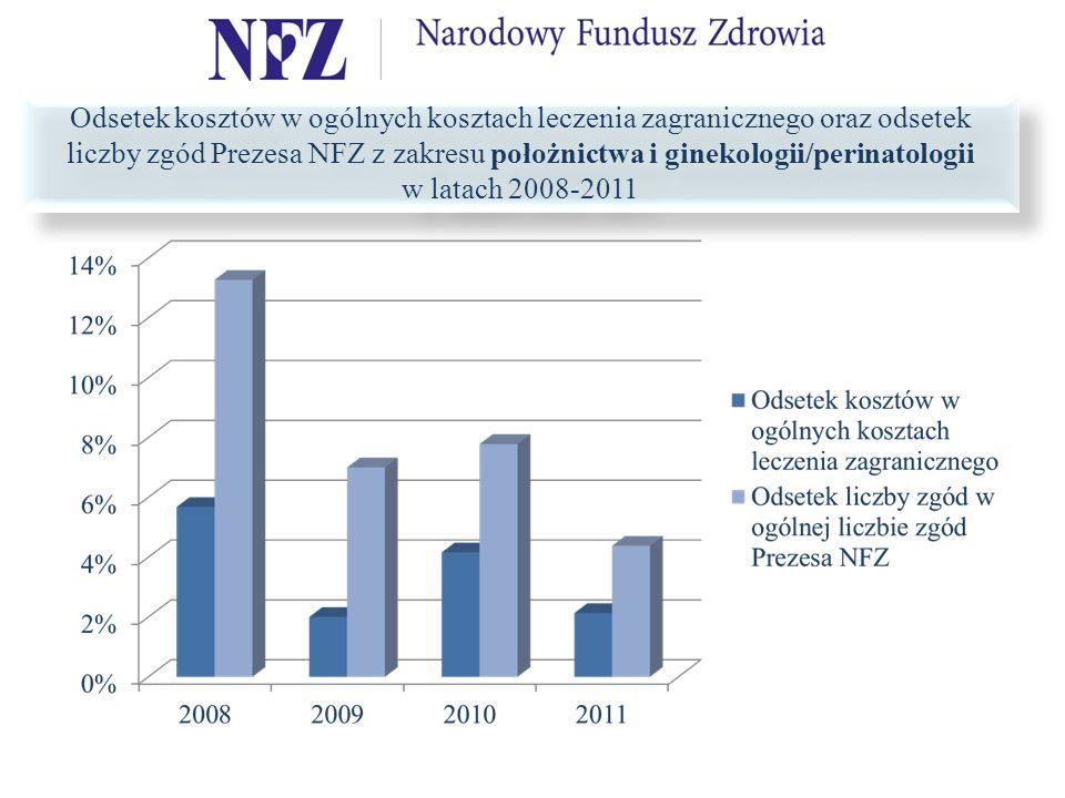 Odsetek kosztów w ogólnych kosztach leczenia zagranicznego oraz odsetek liczby zgód Prezesa NFZ z zakresu położnictwa i ginekologii/perinatologii w latach 2008-2011