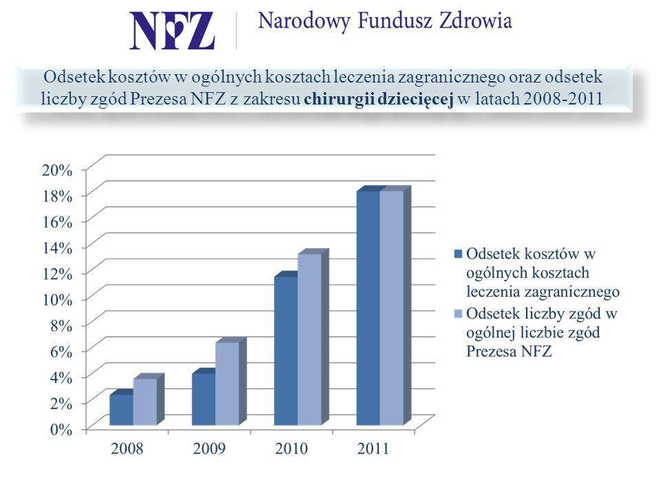 Odsetek kosztów w ogólnych kosztach leczenia zagranicznego oraz odsetek liczby zgód Prezesa NFZ z zakresu chirurgii dziecięcej w latach 2008-2011