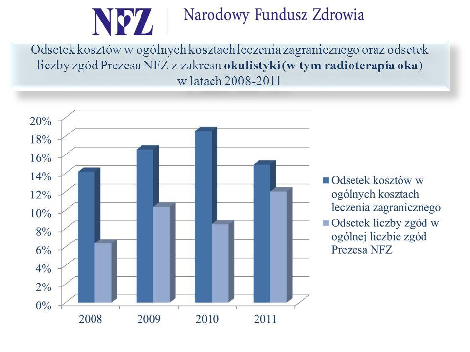 Odsetek kosztów w ogólnych kosztach leczenia zagranicznego oraz odsetek liczby zgód Prezesa NFZ z zakresu okulistyki (w tym radioterapia oka) w latach 2008-2011