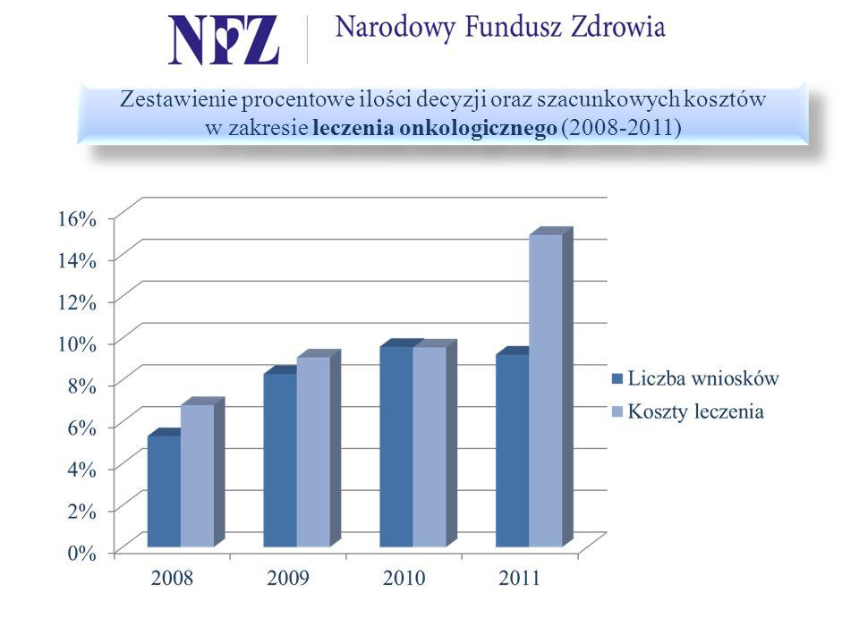 Zestawienie procentowe ilości decyzji oraz szacunkowych kosztów w zakresie leczenia onkologicznego (2008-2011)