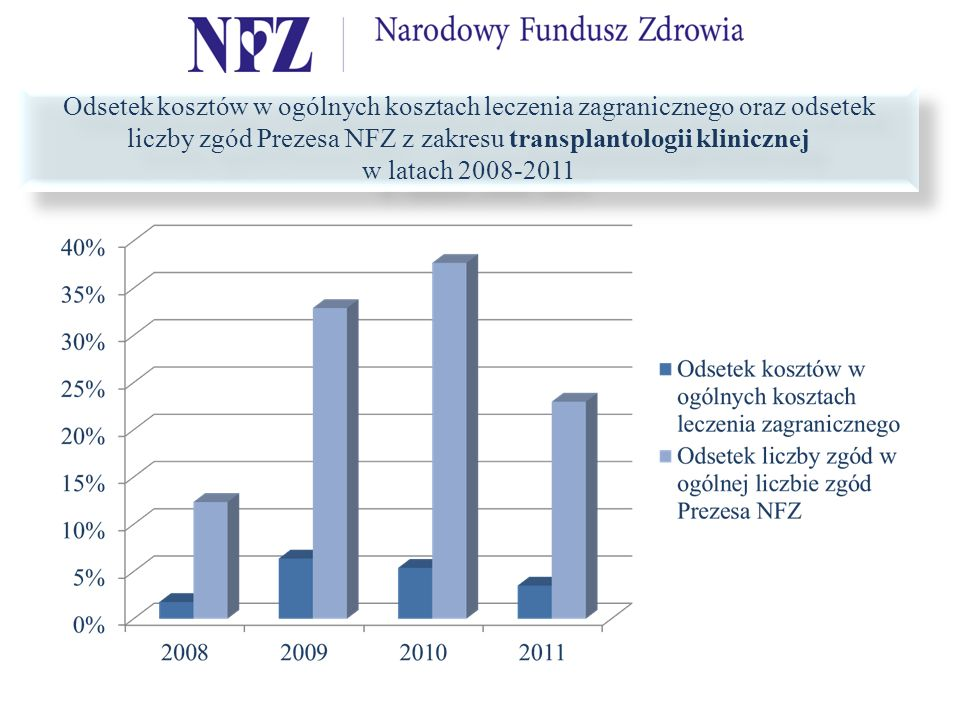 Odsetek kosztów w ogólnych kosztach leczenia zagranicznego oraz odsetek liczby zgód Prezesa NFZ z zakresu transplantologii klinicznej w latach 2008-2011