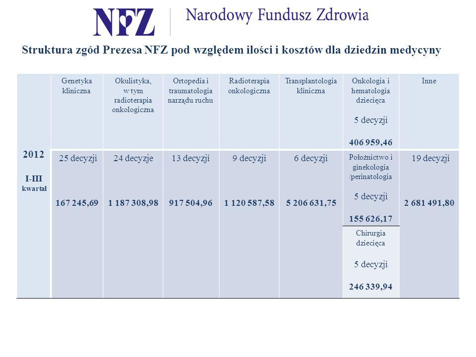 Struktura zgód Prezesa NFZ pod względem ilości i kosztów dla dziedzin medycyny
