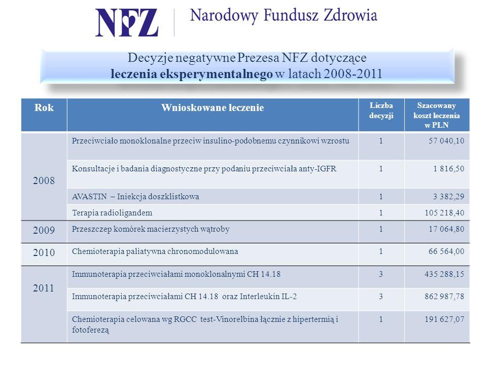 Szacowany koszt leczenia w PLN