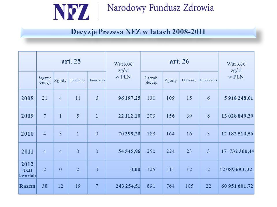 Decyzje Prezesa NFZ w latach 2008-2011
