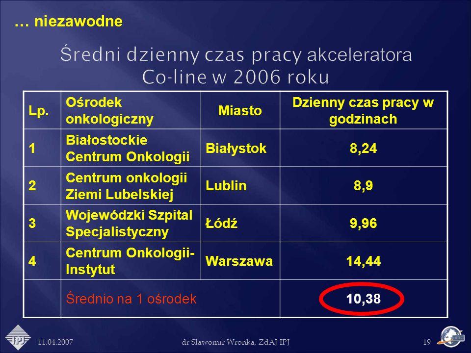 Średni dzienny czas pracy akceleratora Co-line w 2006 roku