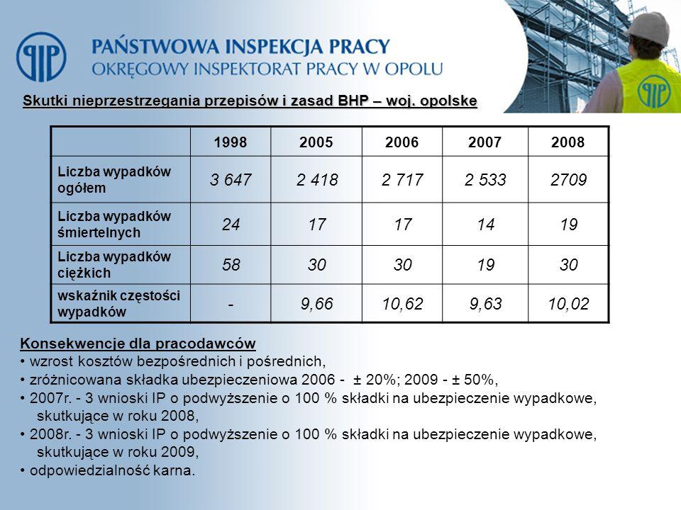 Skutki nieprzestrzegania przepisów i zasad BHP – woj. opolske