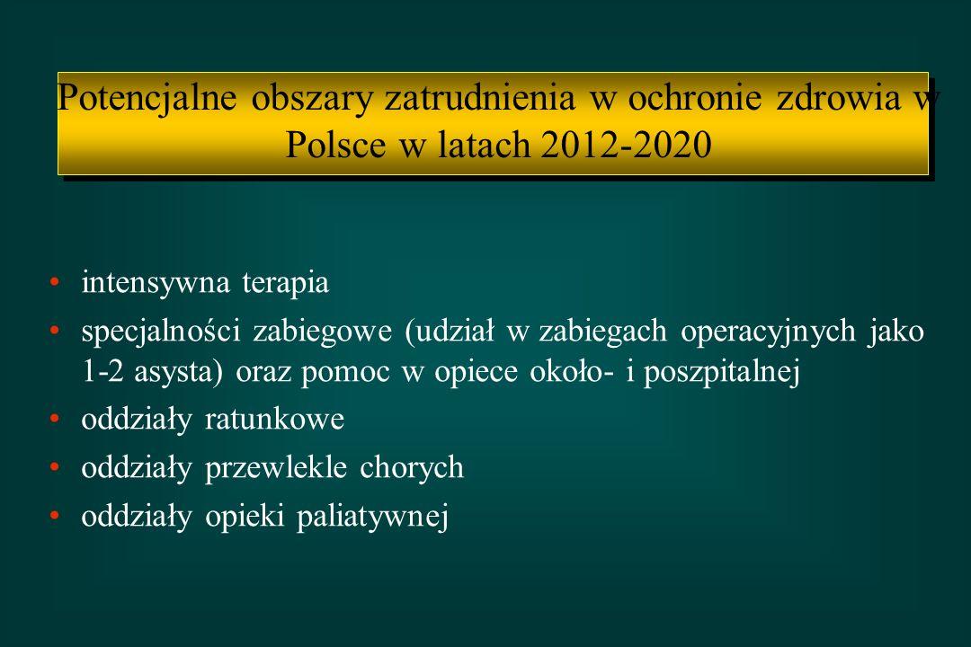 Potencjalne obszary zatrudnienia w ochronie zdrowia w Polsce w latach 2012-2020