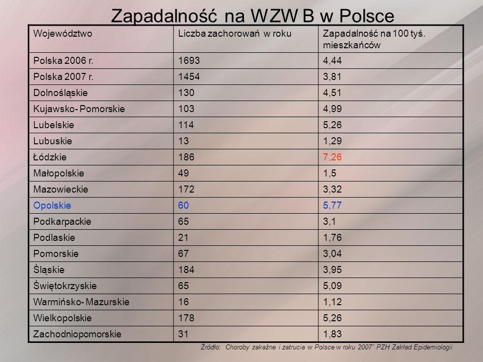 Zapadalność na WZW B w Polsce