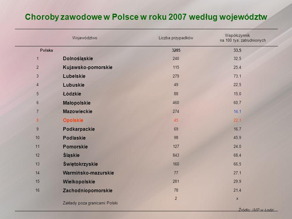 Choroby zawodowe w Polsce w roku 2007 według województw