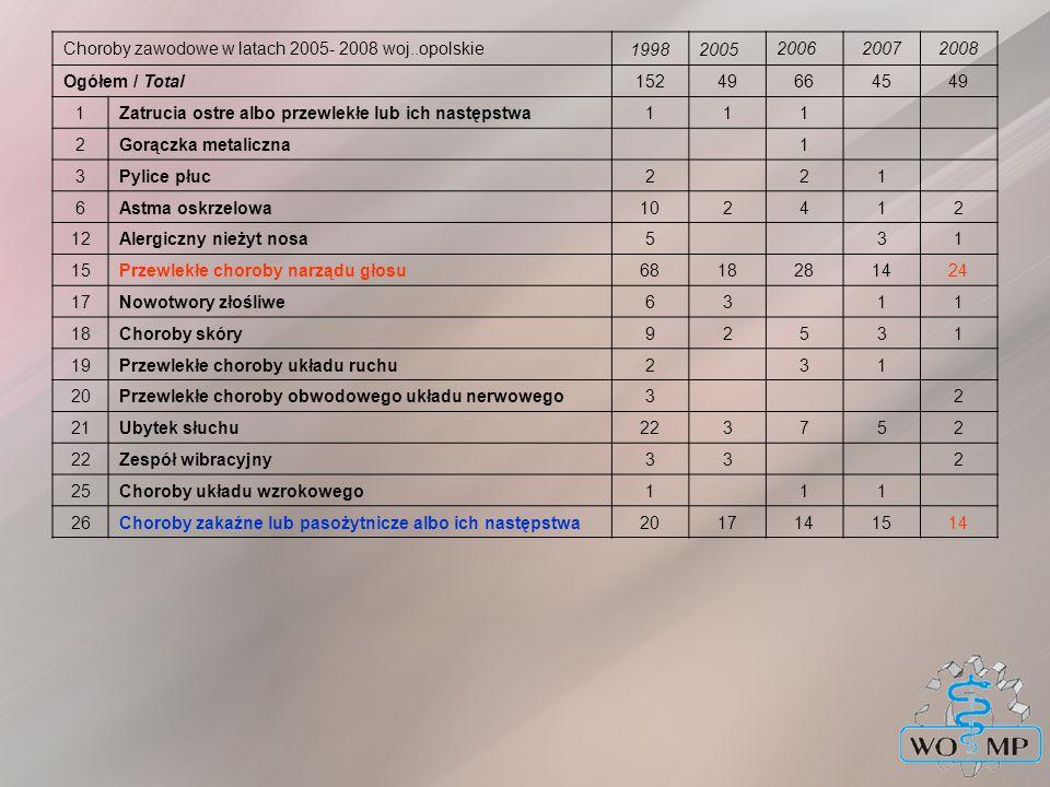 Choroby zawodowe w latach 2005- 2008 woj..opolskie