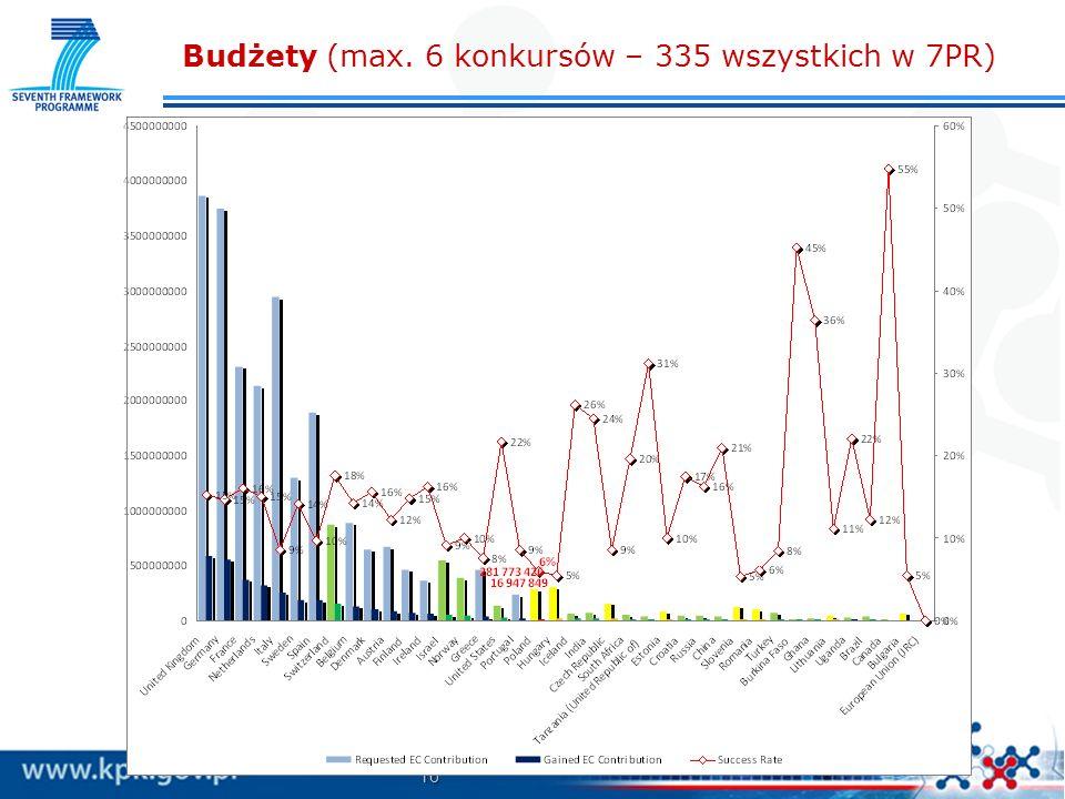 Budżety (max. 6 konkursów – 335 wszystkich w 7PR)